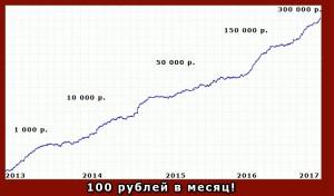 График доходности за 5 лет
