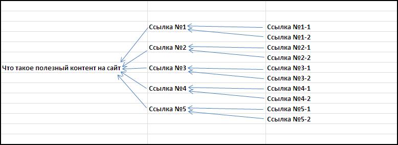 Схема продвижения страниц сайта