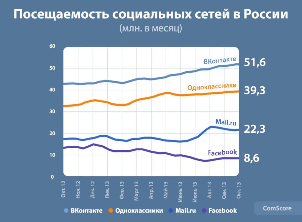 Посещаемость социальных сетей в России