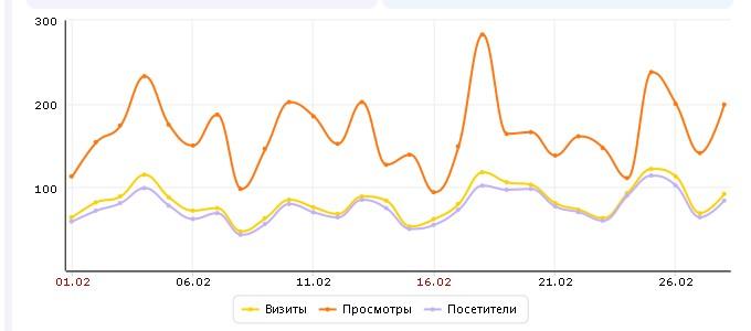 Статистика посещаемости сайта о здоровье 02.2014