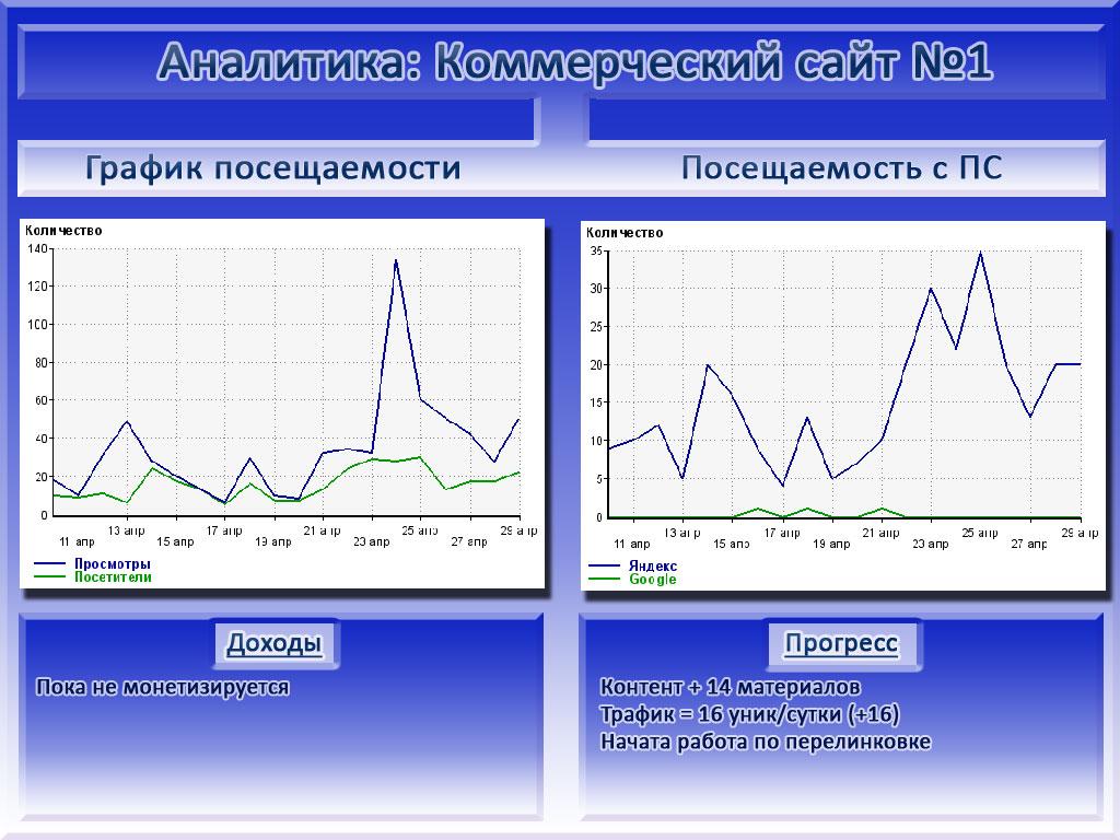 Отчет по коммерческому сайту №1 в инфографике