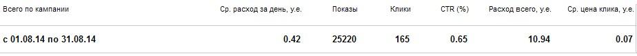 Арбитраж, стата Яндекс Директа