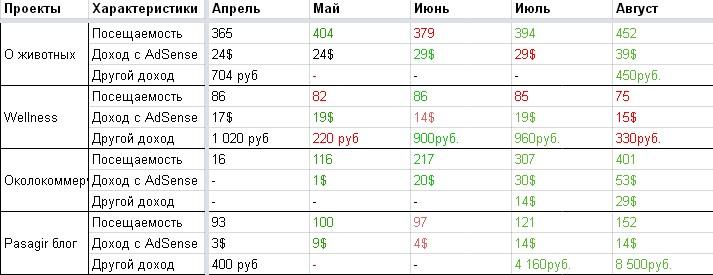 Итоги августа по сайтам в таблице
