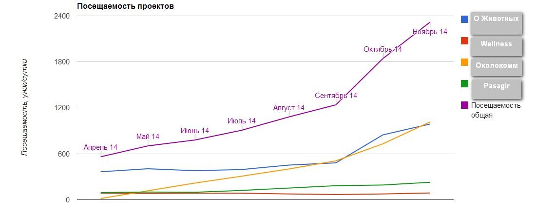 График общей посещаемости