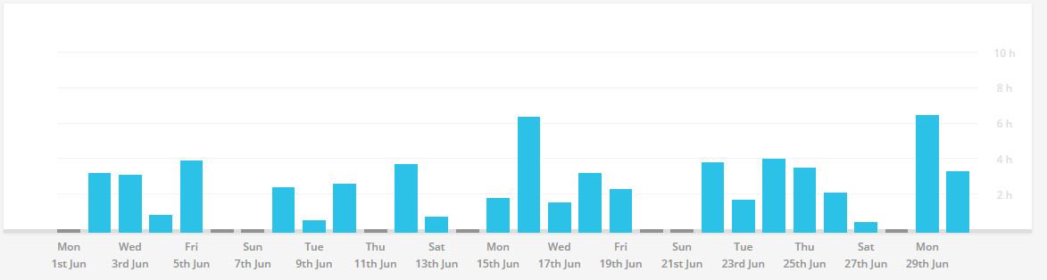 Как видно на графике, активизировался я после 15 июня