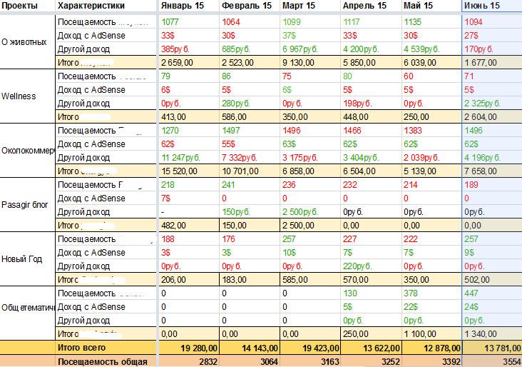 Стата по проектам за июнь 2015