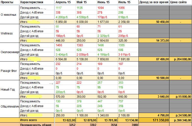 Сводная таблица по проектам за июль 2015