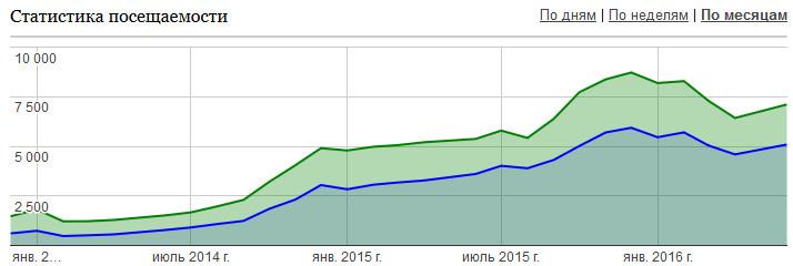 Трафик по сайтам до мая 2016