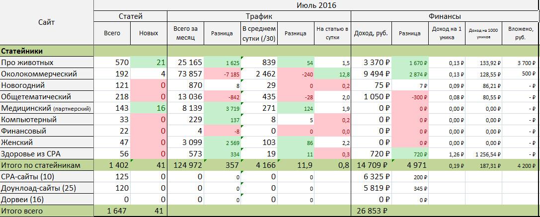 Стата по проектам за июль 2016