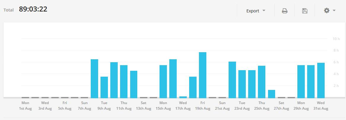 Продуктивность за август