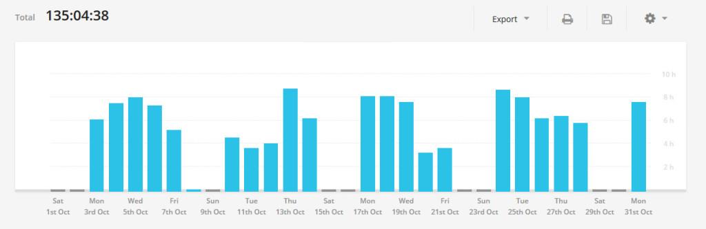Продуктивность за октябрь по дням