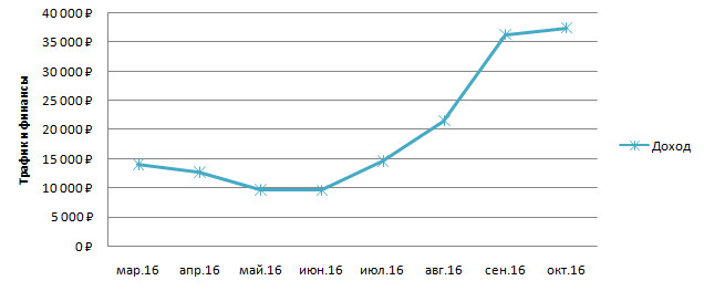 Динамика по доходу за 2016 по сайтам