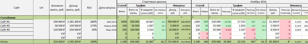 Учет контентных проектов v1.0