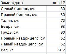 Замеры на 31.01.17