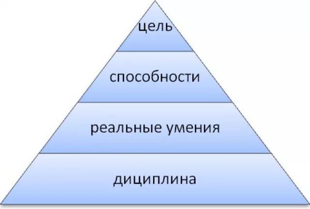 Пирамида достижения цели