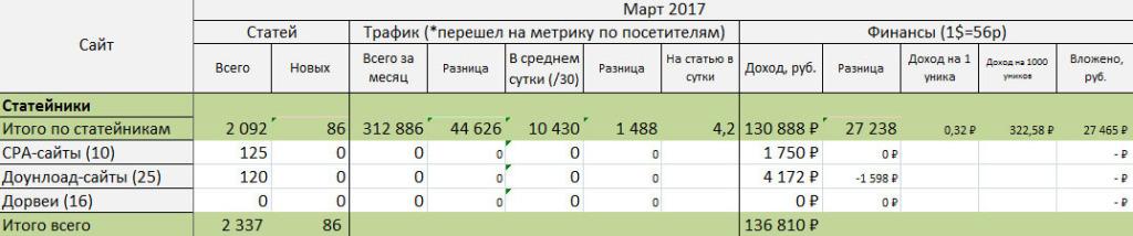 Общая стата по проектам за март 2017