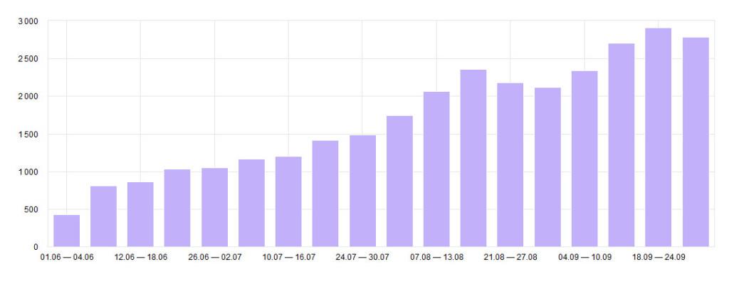 Динамика молодых сайтов с лета по неделям