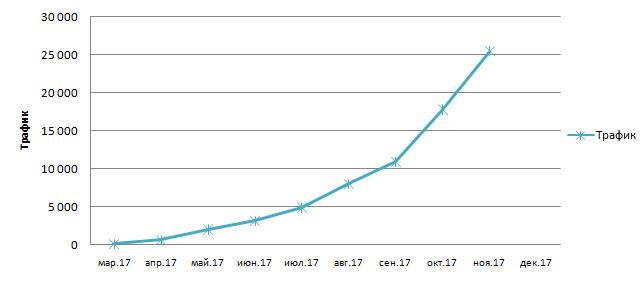 График посещаемости по молодым сайтам