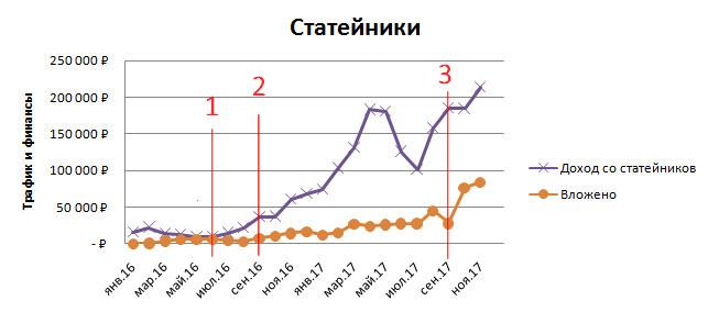 Это график роста доходов с статейников