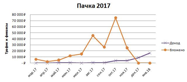 Доходы/расходы по новой пачке от 2017г