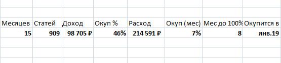 Окупаемость по сайтам от марта 2017