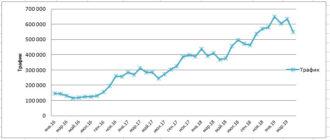 Трафик с сайтов в апреле