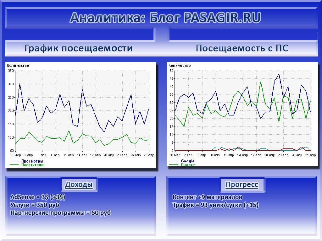отчет сайта pasagir.ru в инфографике