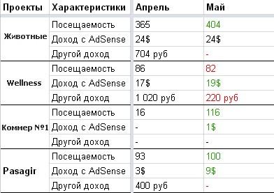 Сводная таблица по прогрессу сайтов