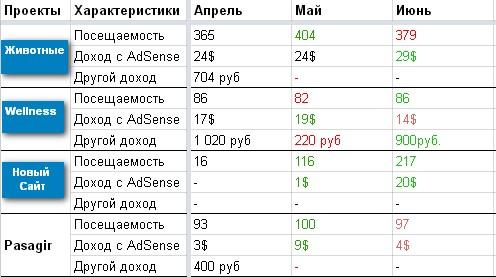 Сводная таблица по сайтам