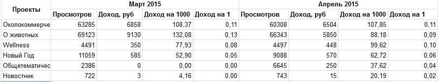 Итоги монетизации проектов за апрель 2015