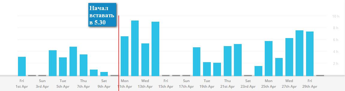 Продуктивность за апрель 2016