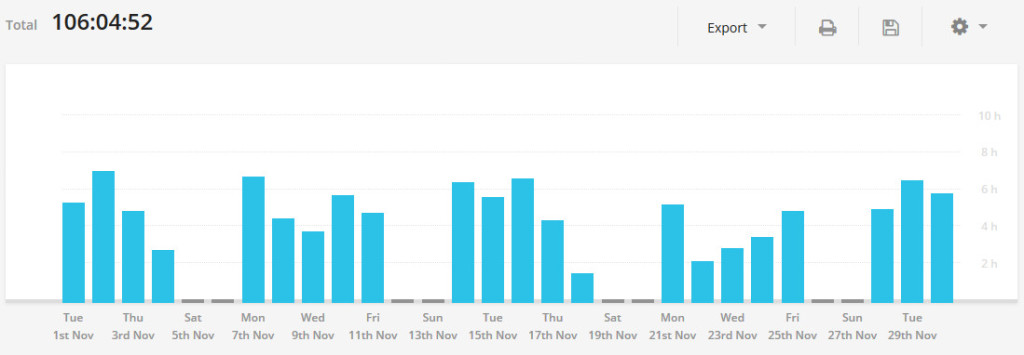 106 часов у компа за ноябрь