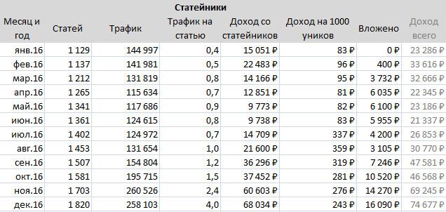 Цифры за год по сайтам