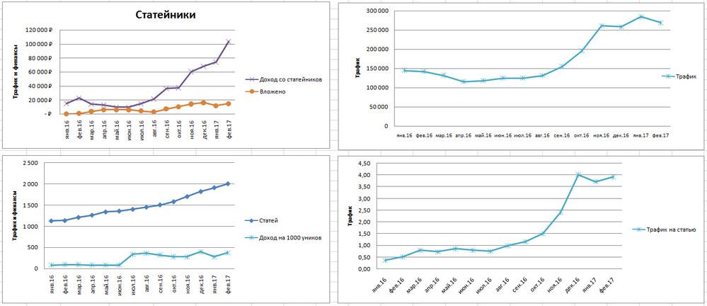 Доход/Вложения/Кол-во статей/Доход на 1к уников/Трафик общий/Траф на статью