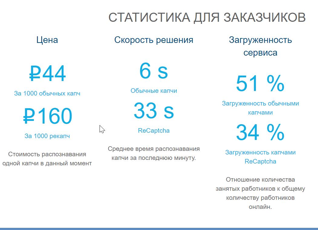 Статистика для заказчиков по Рукапче