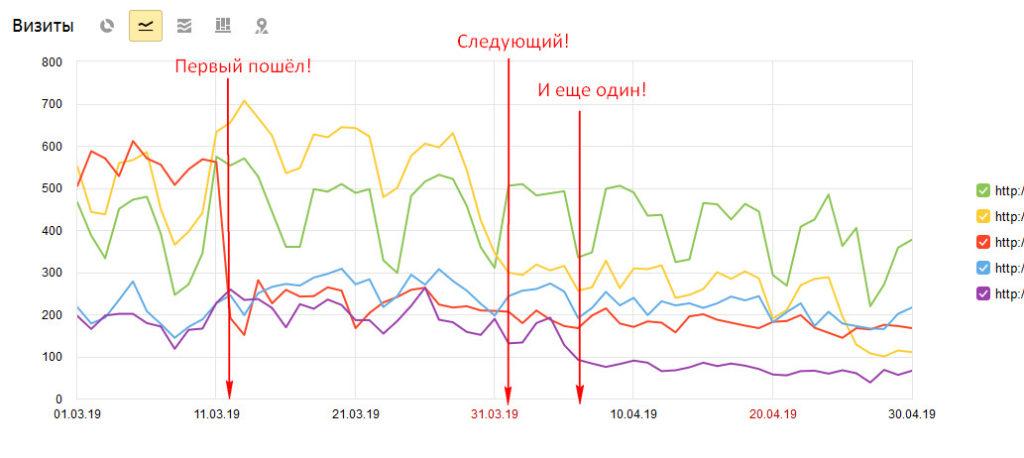 """Бомбанул 3 сайта за """"партнерские программы"""""""