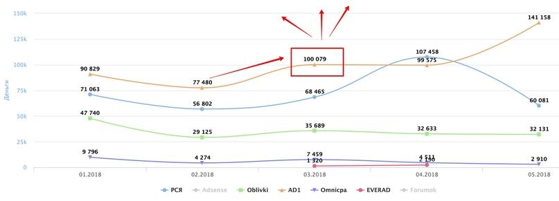 Серьезный рост по одной из CPA (Ad1). Определяем и масштабируем связку на подходящие сайты